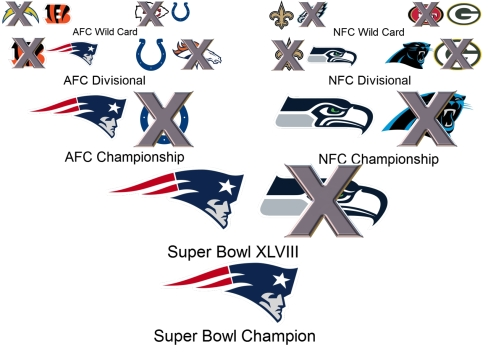 Balls Out Radio contest winner Steve's 2014 NFL playoff bracket ends with the Patriots over Seattle. (Credit SidelineMOB, Wiki)