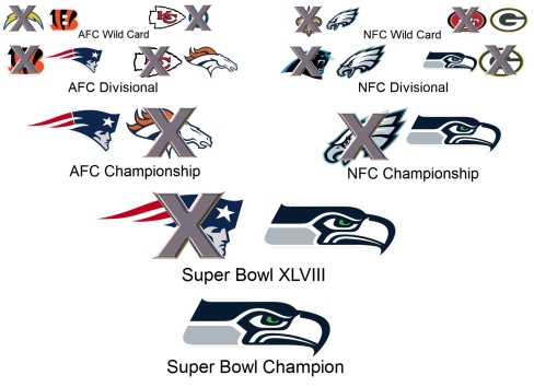 Sean's 2014 NFL playoff picks lead to Seattle beating the Patriots in Super Bowl XLVIII. (Credit Wiki, SidelineMOB)