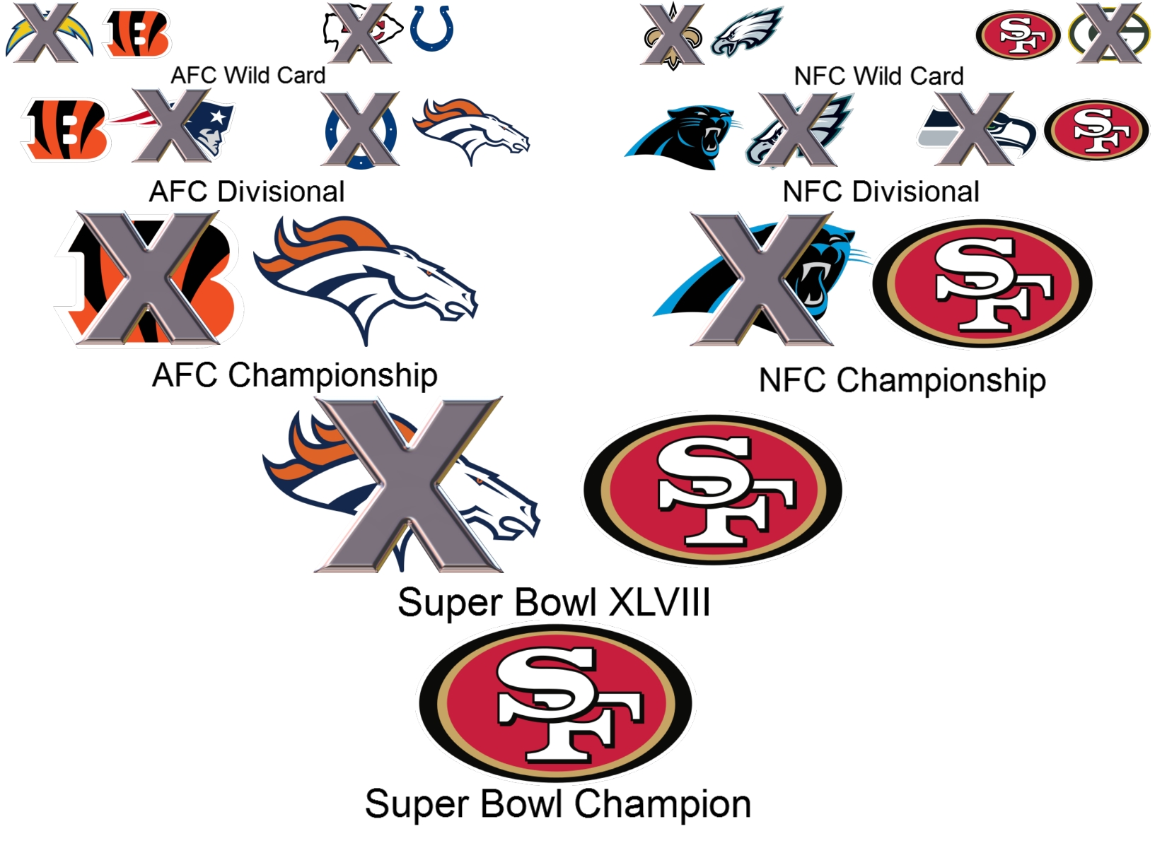 2014 nfl playoff picks and super bowl prediction steeze