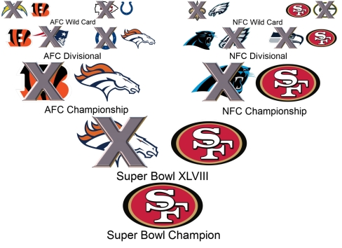 Steezie's 2014 NFL playoff picks culminate with the 49ers defeating the Broncos in Super Bowl XLVIII. (Credit Wiki, SidelineMOB)