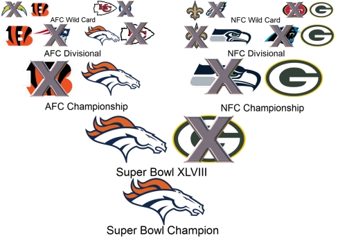 Our Balls Out Radio guest NFL analyst Wheels has Denver over Green Bay in Super Bowl XLVIII. (Credit Wiki, SidelineMOB)